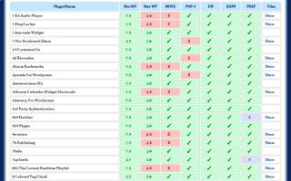 WordPress Plugin Compatibility Checker